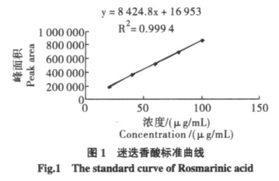 the standard curve of rosmarinic acid