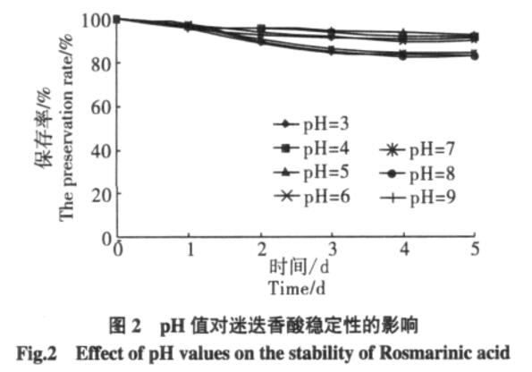 PH values on stability of rosmarinic acid