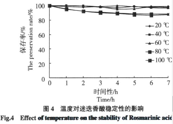 temperature effect of rosemary acid