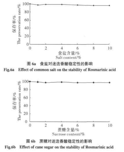 rosemary acid